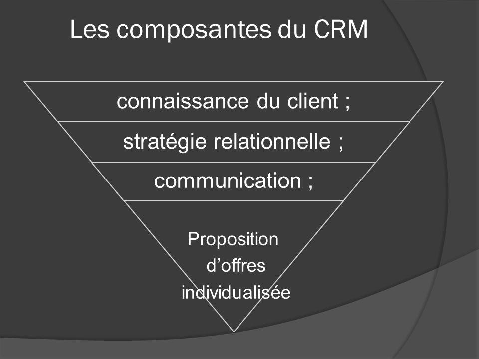 Les composantes du CRM Proposition d'offres individualisée