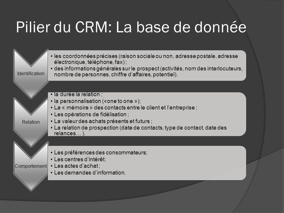 Pilier du CRM: La base de donnée