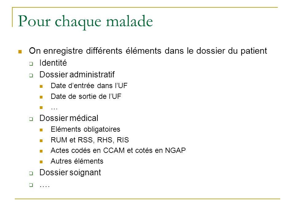 Pour chaque malade On enregistre différents éléments dans le dossier du patient. Identité. Dossier administratif.