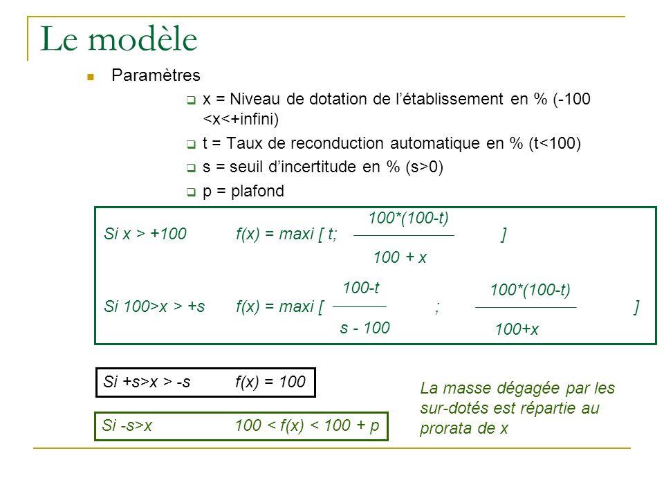 Le modèleParamètres. x = Niveau de dotation de l'établissement en % (-100 <x<+infini) t = Taux de reconduction automatique en % (t<100)