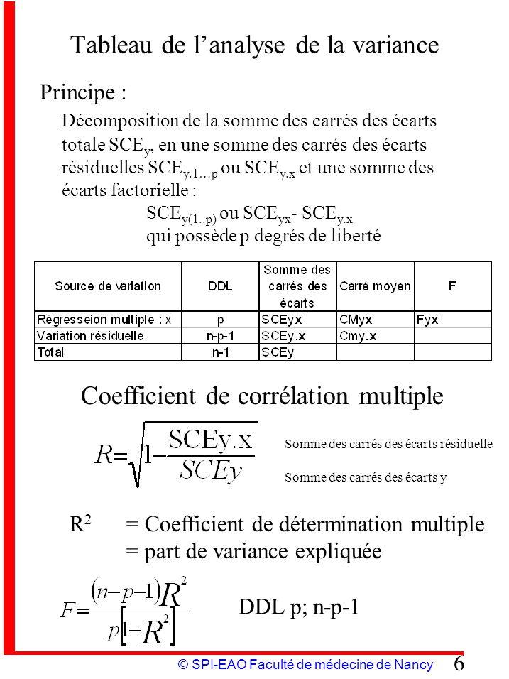 Tableau de l'analyse de la variance
