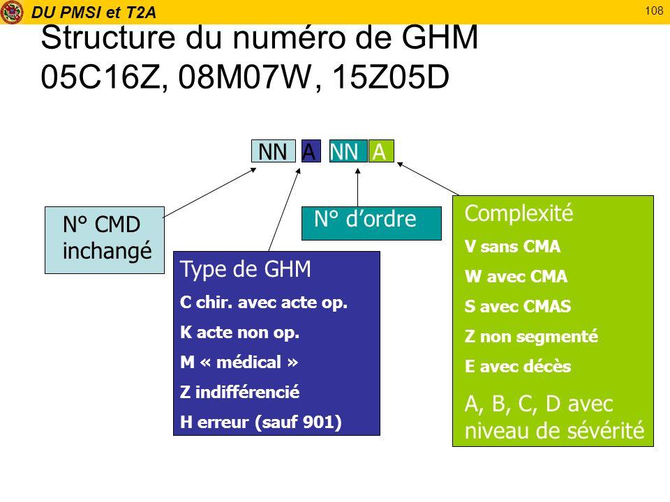 Structure du numéro de GHM 05C16Z, 08M07W, 15Z05D