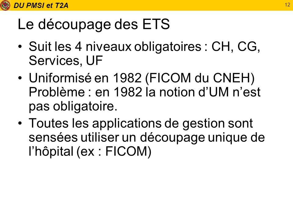 Le découpage des ETS Suit les 4 niveaux obligatoires : CH, CG, Services, UF.