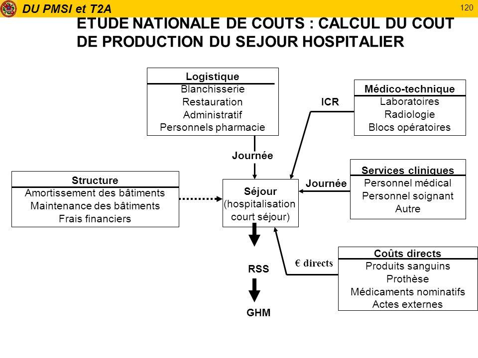 ETUDE NATIONALE DE COUTS : CALCUL DU COUT DE PRODUCTION DU SEJOUR HOSPITALIER