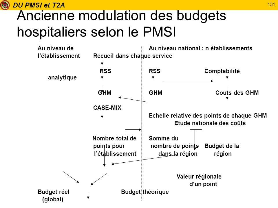 Ancienne modulation des budgets hospitaliers selon le PMSI