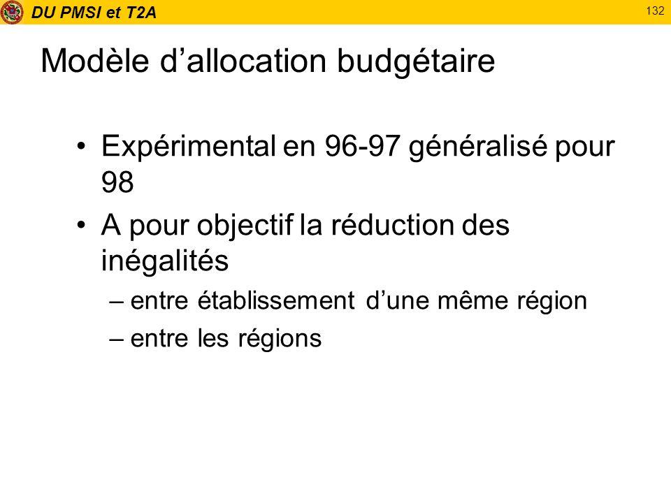 Modèle d'allocation budgétaire