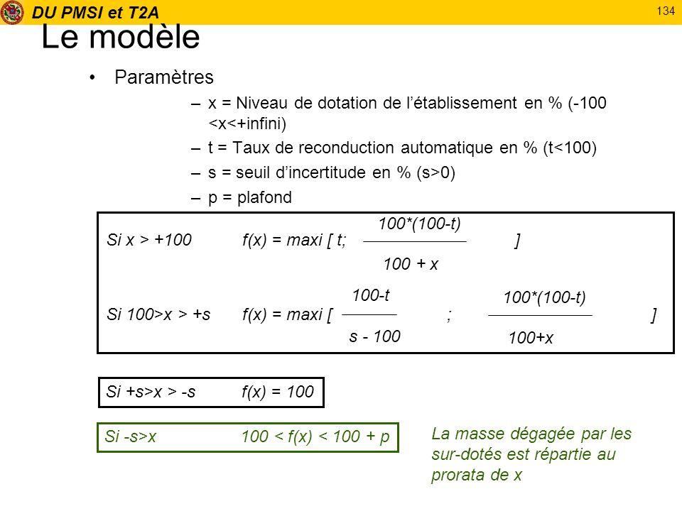 Le modèle Paramètres. x = Niveau de dotation de l'établissement en % (-100 <x<+infini) t = Taux de reconduction automatique en % (t<100)