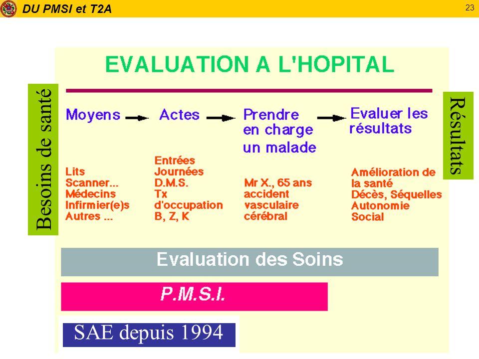 Résultats Besoins de santé SAE depuis 1994