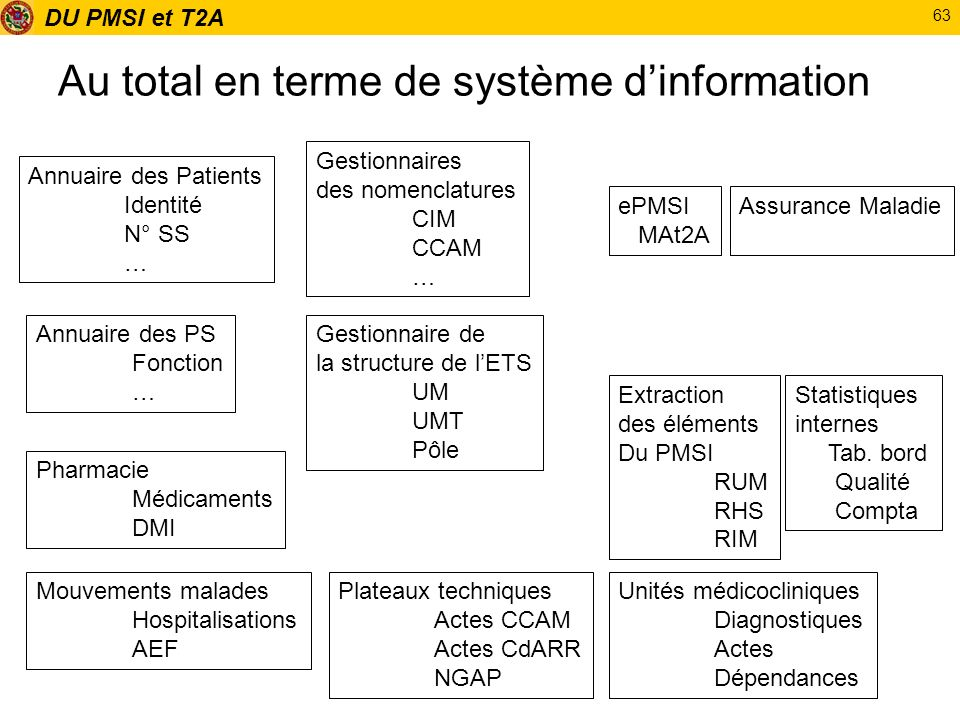 Au total en terme de système d'information