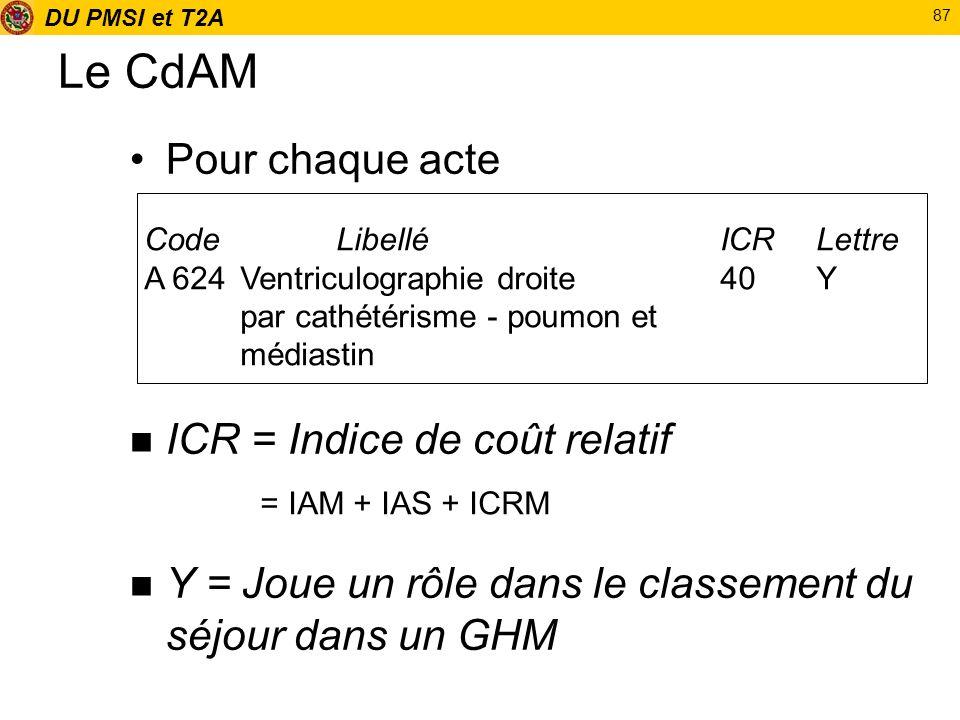 Le CdAM Pour chaque acte ICR = Indice de coût relatif