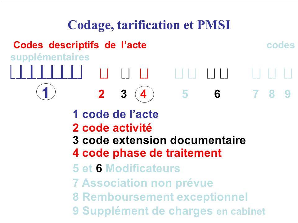 La CCAM Codage, tarification et PMSI