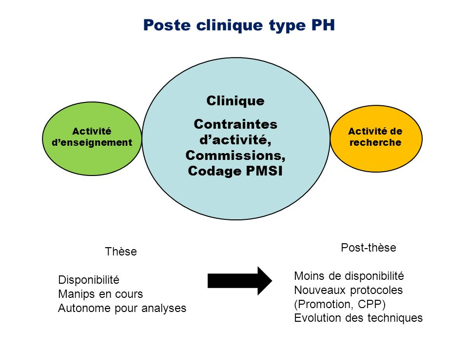Poste clinique type PH Clinique