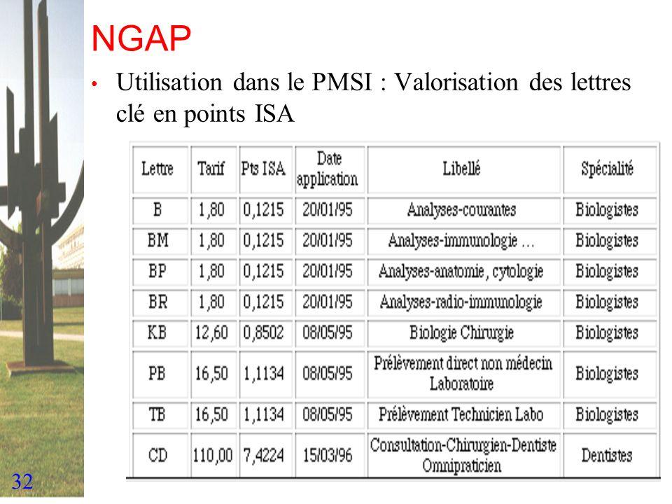 NGAP Utilisation dans le PMSI : Valorisation des lettres clé en points ISA