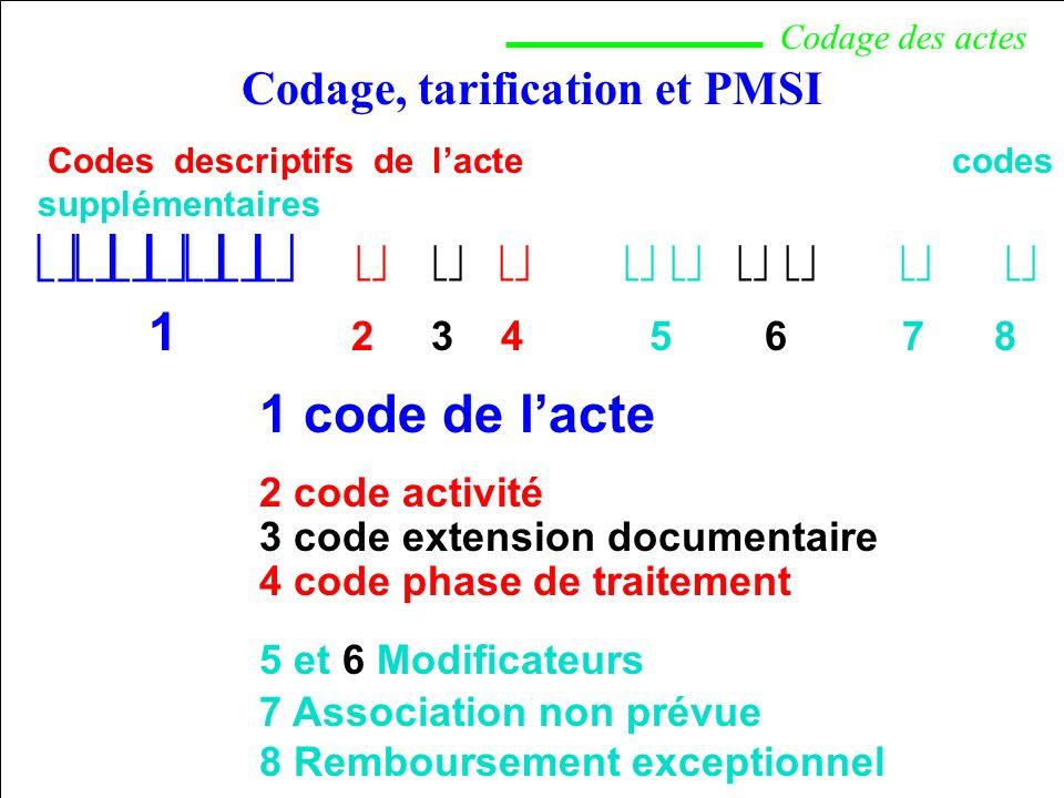 Codage, tarification et PMSI