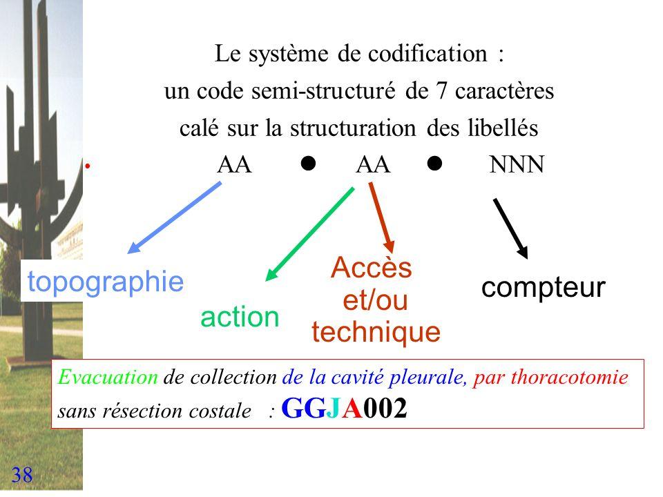 Accès et/ou topographie compteur technique action