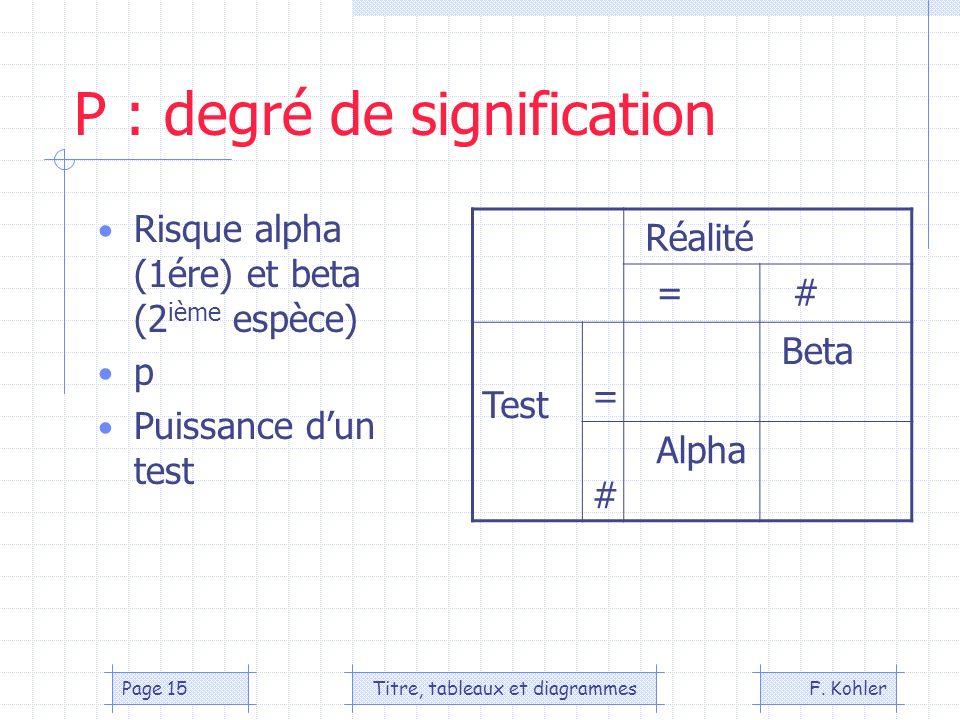 P : degré de signification