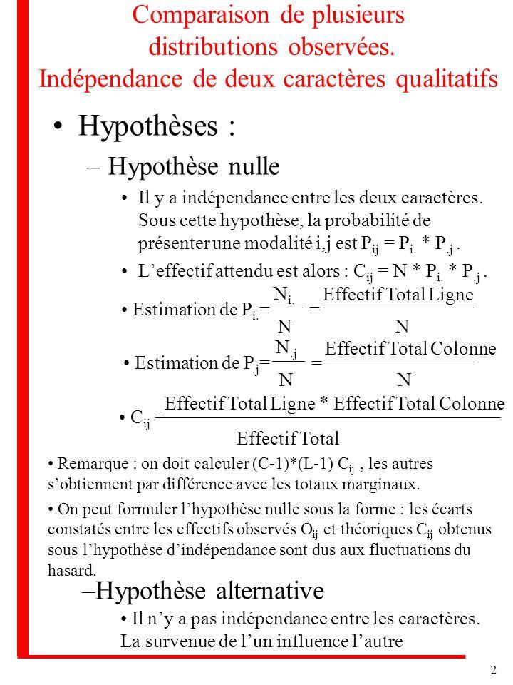 Comparaison de plusieurs distributions observées