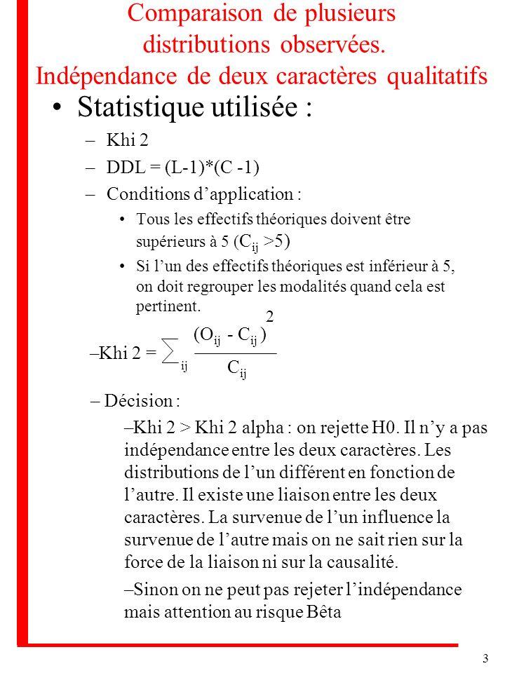 Statistique utilisée :