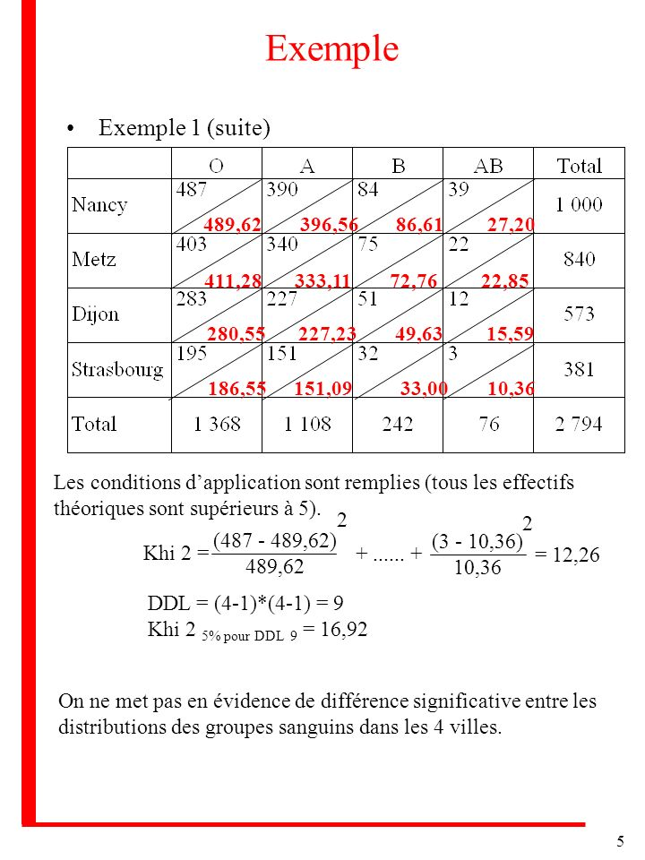 Exemple Exemple 1 (suite)