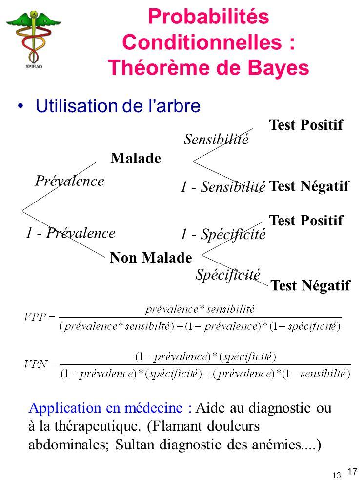 Probabilités Conditionnelles : Théorème de Bayes