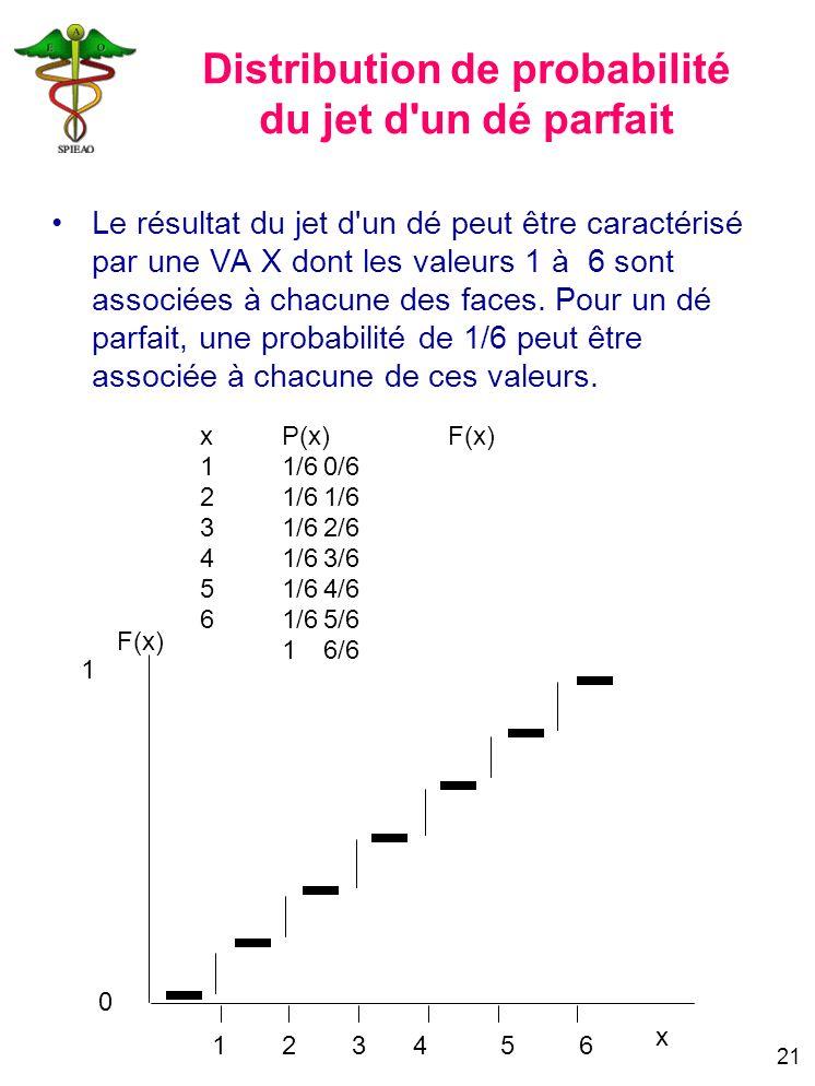 Distribution de probabilité du jet d un dé parfait
