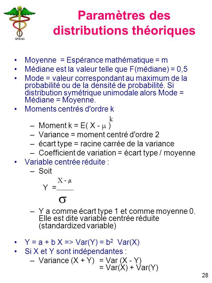 Paramètres des distributions théoriques