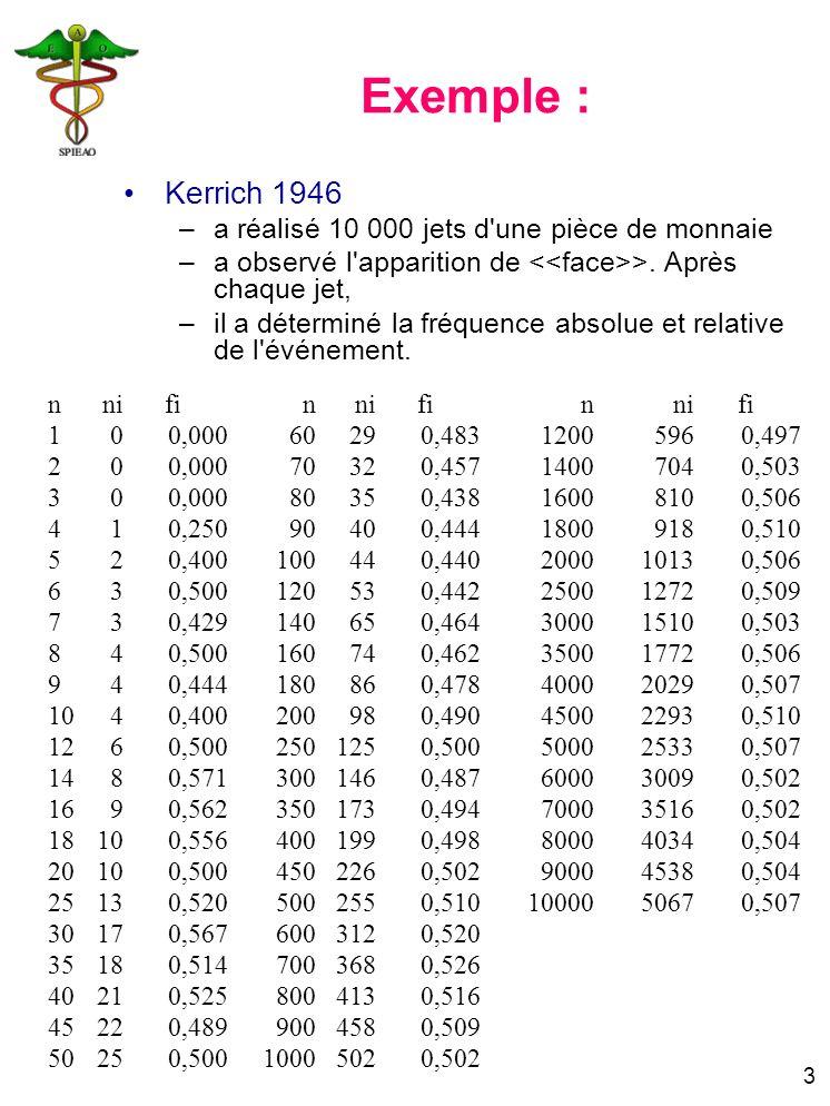 Exemple : Kerrich 1946 a réalisé 10 000 jets d une pièce de monnaie