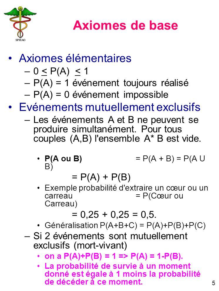 Axiomes de base Axiomes élémentaires Evénements mutuellement exclusifs