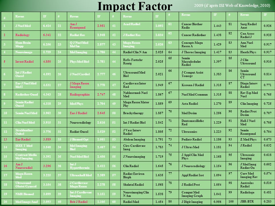 Impact Factor 2009 (d'après ISI Web of Knowledge, 2010) # Revue IF 1