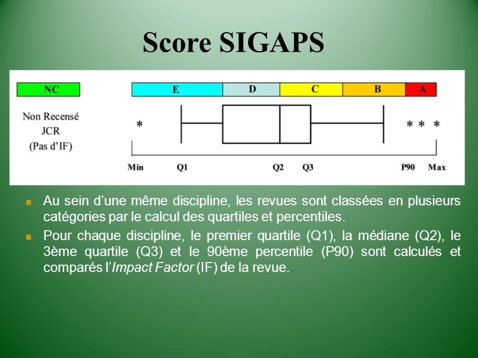 Score SIGAPSAu sein d'une même discipline, les revues sont classées en plusieurs catégories par le calcul des quartiles et percentiles.