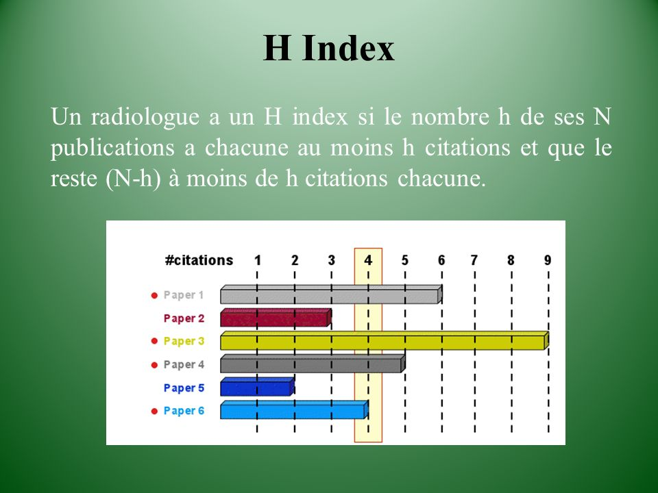 H Index
