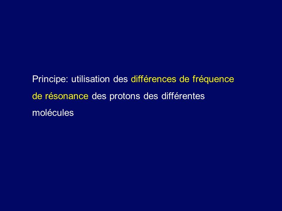 Principe: utilisation des différences de fréquence de résonance des protons des différentes molécules