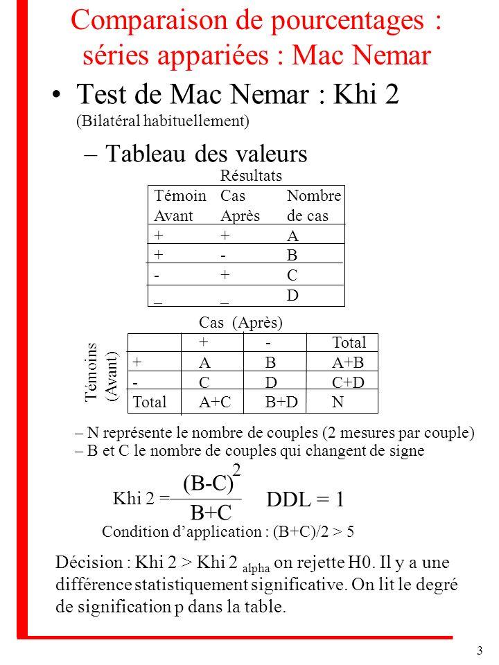 Comparaison de pourcentages : séries appariées : Mac Nemar