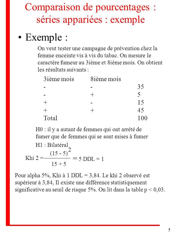 Comparaison de pourcentages : séries appariées : exemple