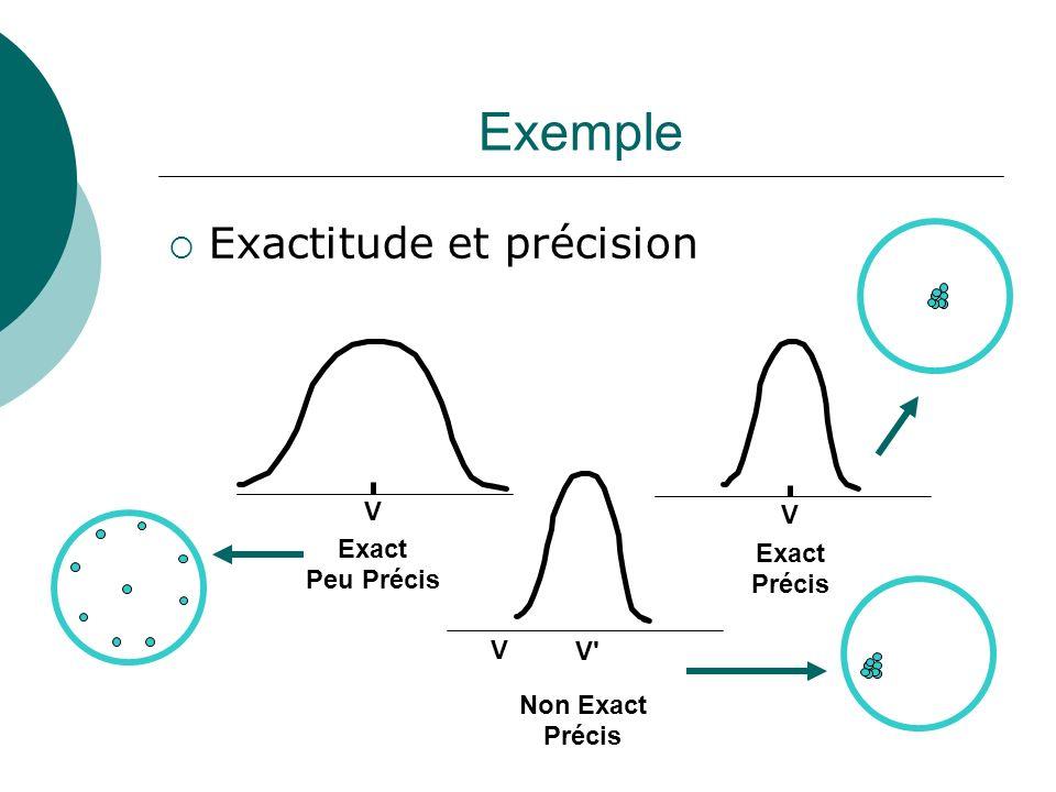 Exemple Exactitude et précision V V Exact Exact Peu Précis Précis V V