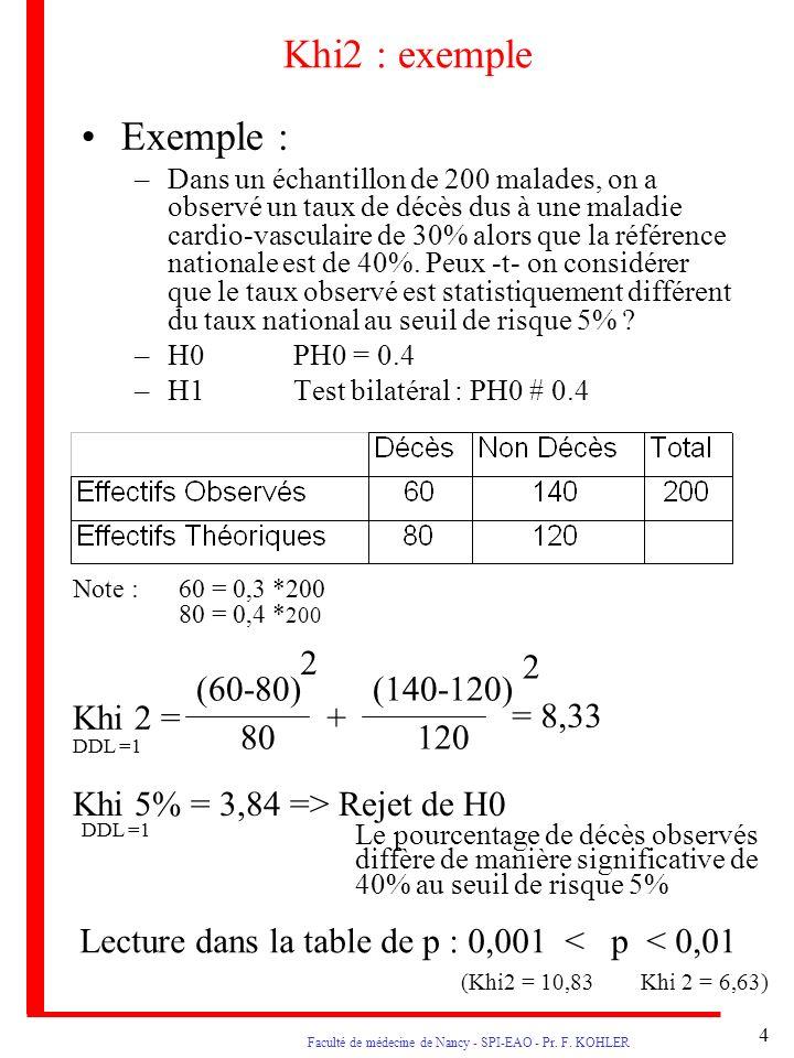 Faculté de médecine de Nancy - SPI-EAO - Pr. F. KOHLER