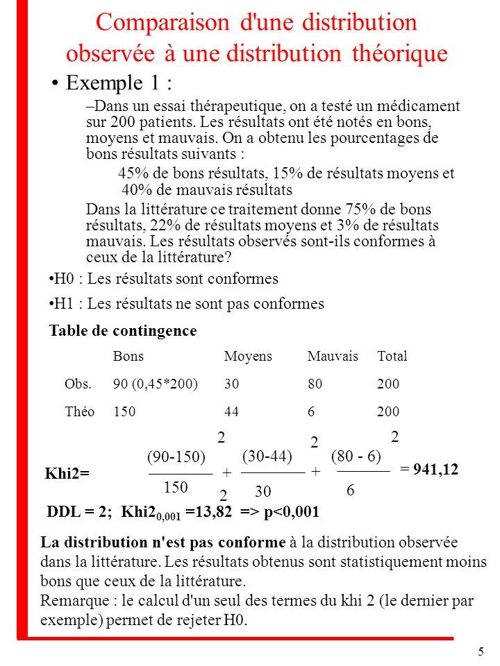 Comparaison d une distribution observée à une distribution théorique