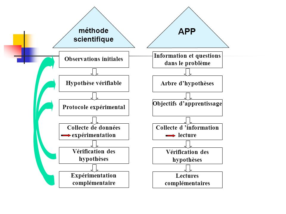 APP méthode scientifique Observations initiales