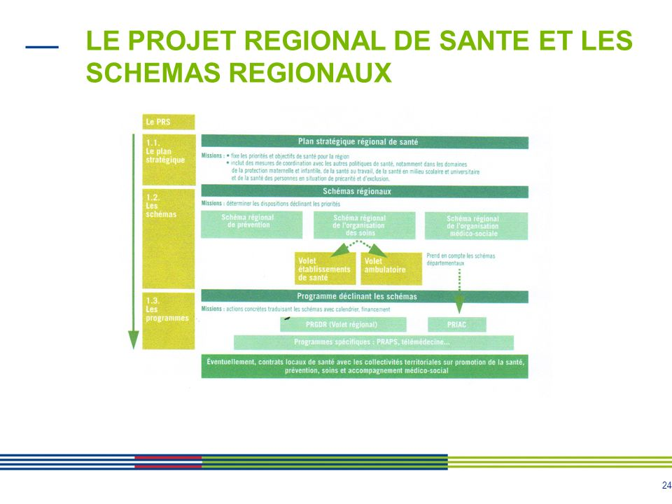 LE PROJET REGIONAL DE SANTE ET LES SCHEMAS REGIONAUX
