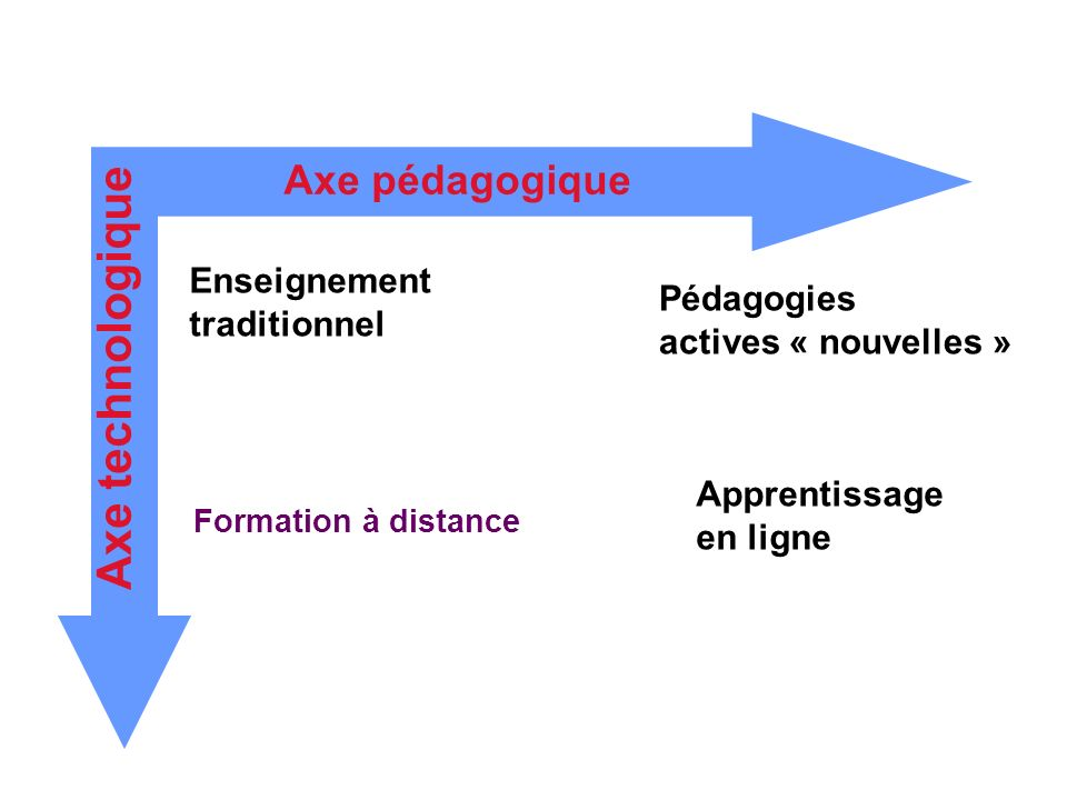 Axe technologique Axe pédagogique Enseignement Pédagogies traditionnel
