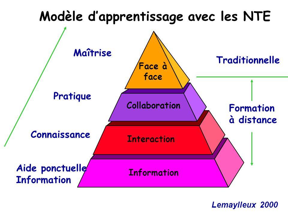 Modèle d'apprentissage avec les NTE
