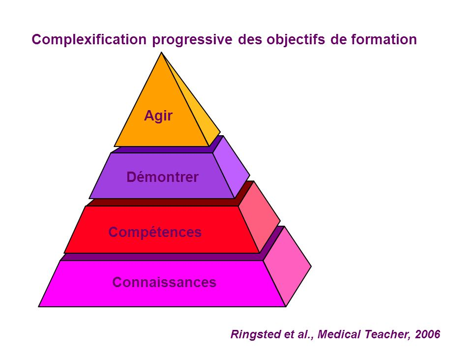 Complexification progressive des objectifs de formation