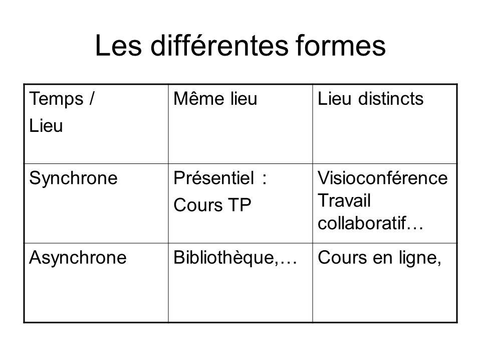Les différentes formes