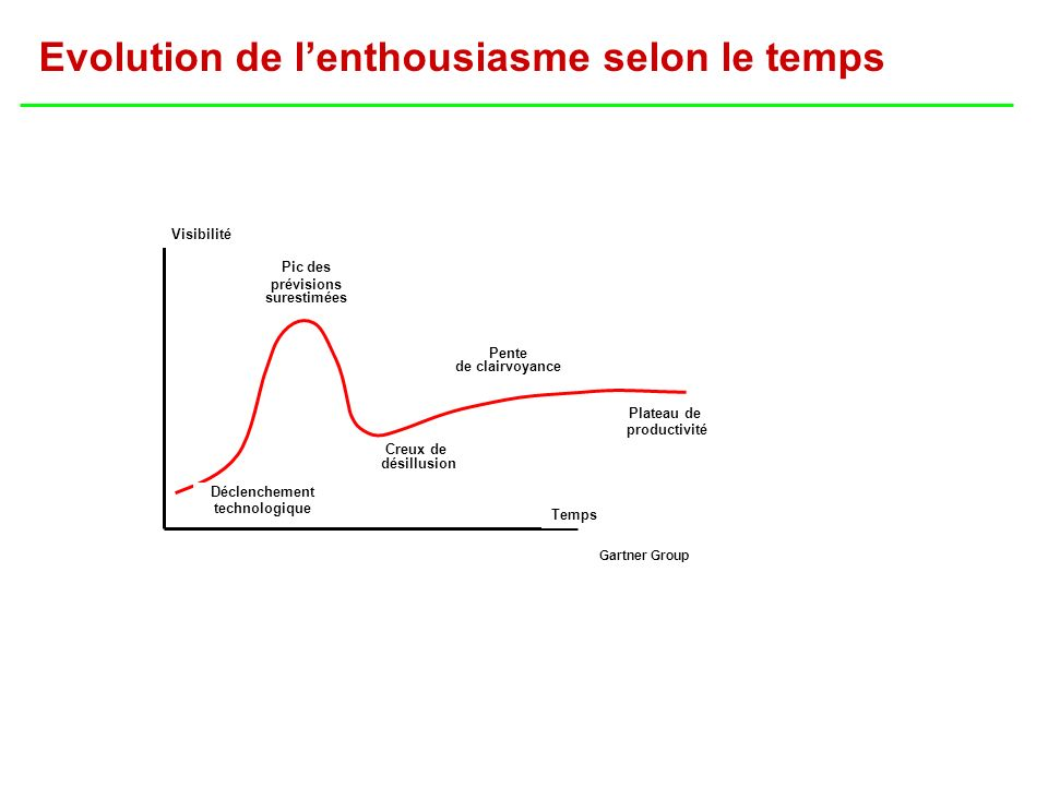 Evolution de l'enthousiasme selon le temps