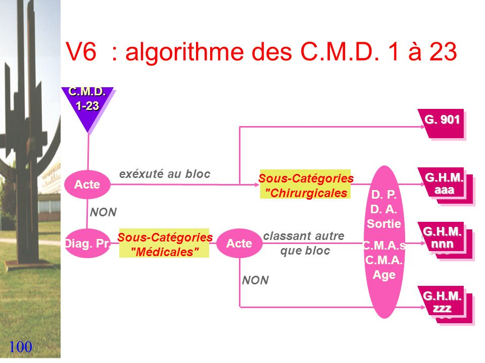 V6 : algorithme des C.M.D. 1 à 23 C.M.D. 1-23 G. 901 exéxuté au bloc