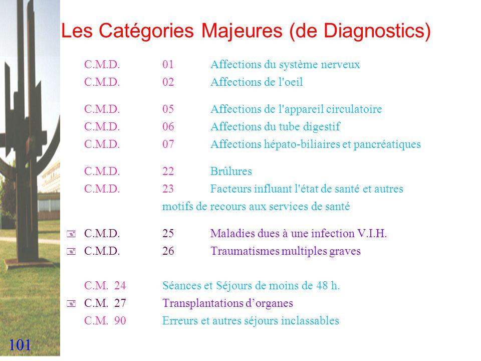 Les Catégories Majeures (de Diagnostics)