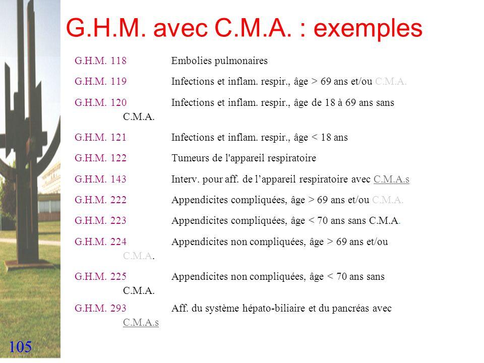 G.H.M. avec C.M.A. : exemples G.H.M. 118 Embolies pulmonaires