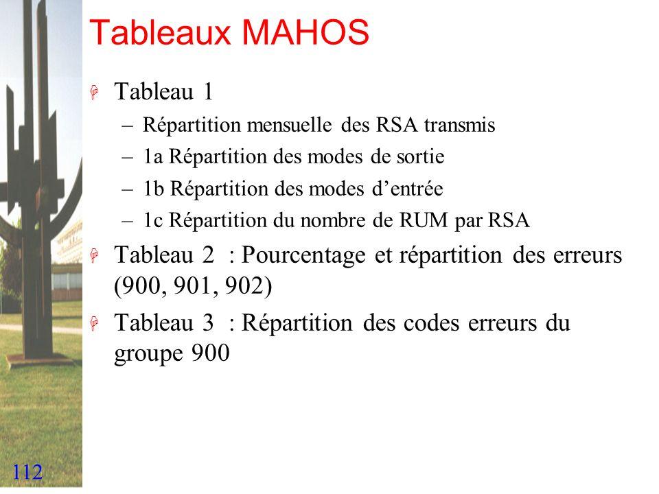 Tableaux MAHOS Tableau 1