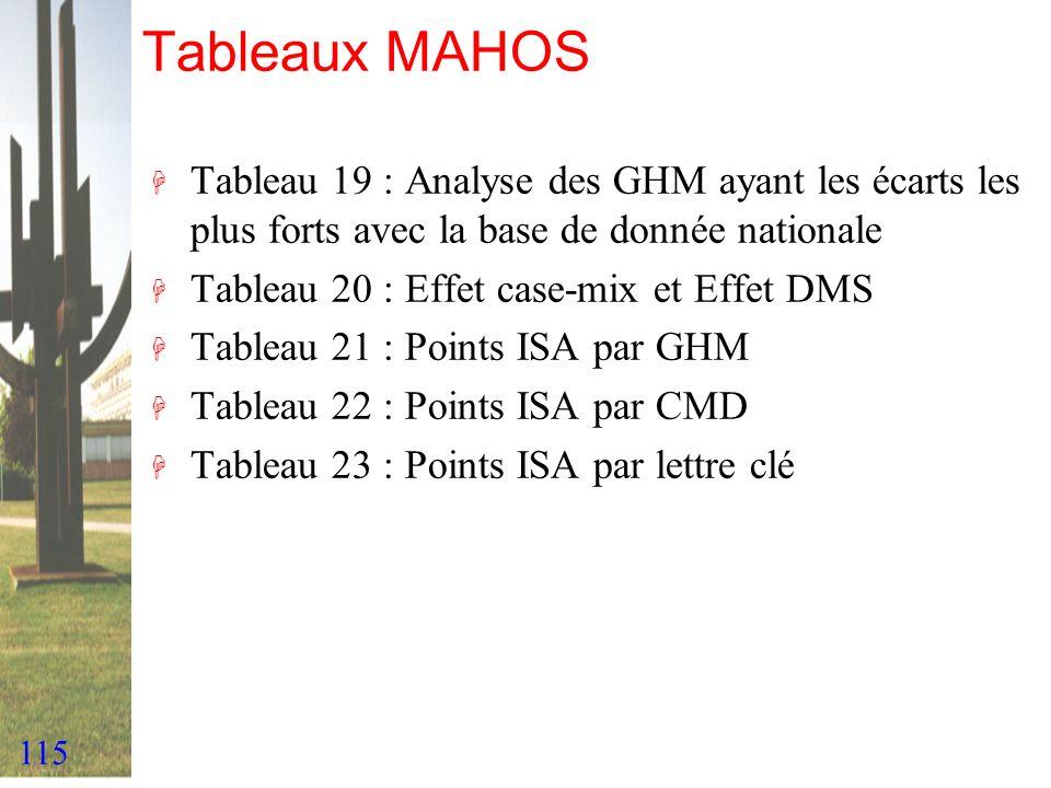 Tableaux MAHOSTableau 19 : Analyse des GHM ayant les écarts les plus forts avec la base de donnée nationale.