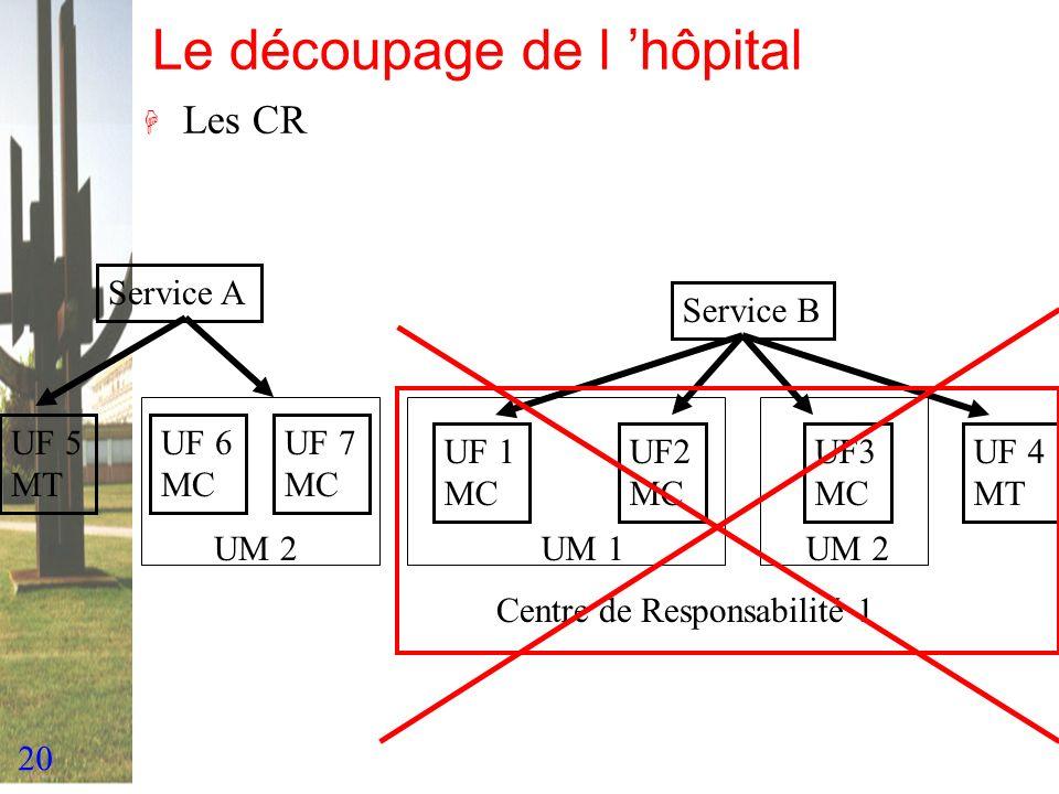 Le découpage de l 'hôpital